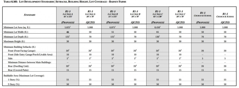 Barney Farms Lot Development Standards Chart